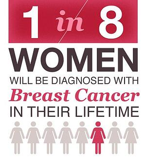 Breast Cancer 2018