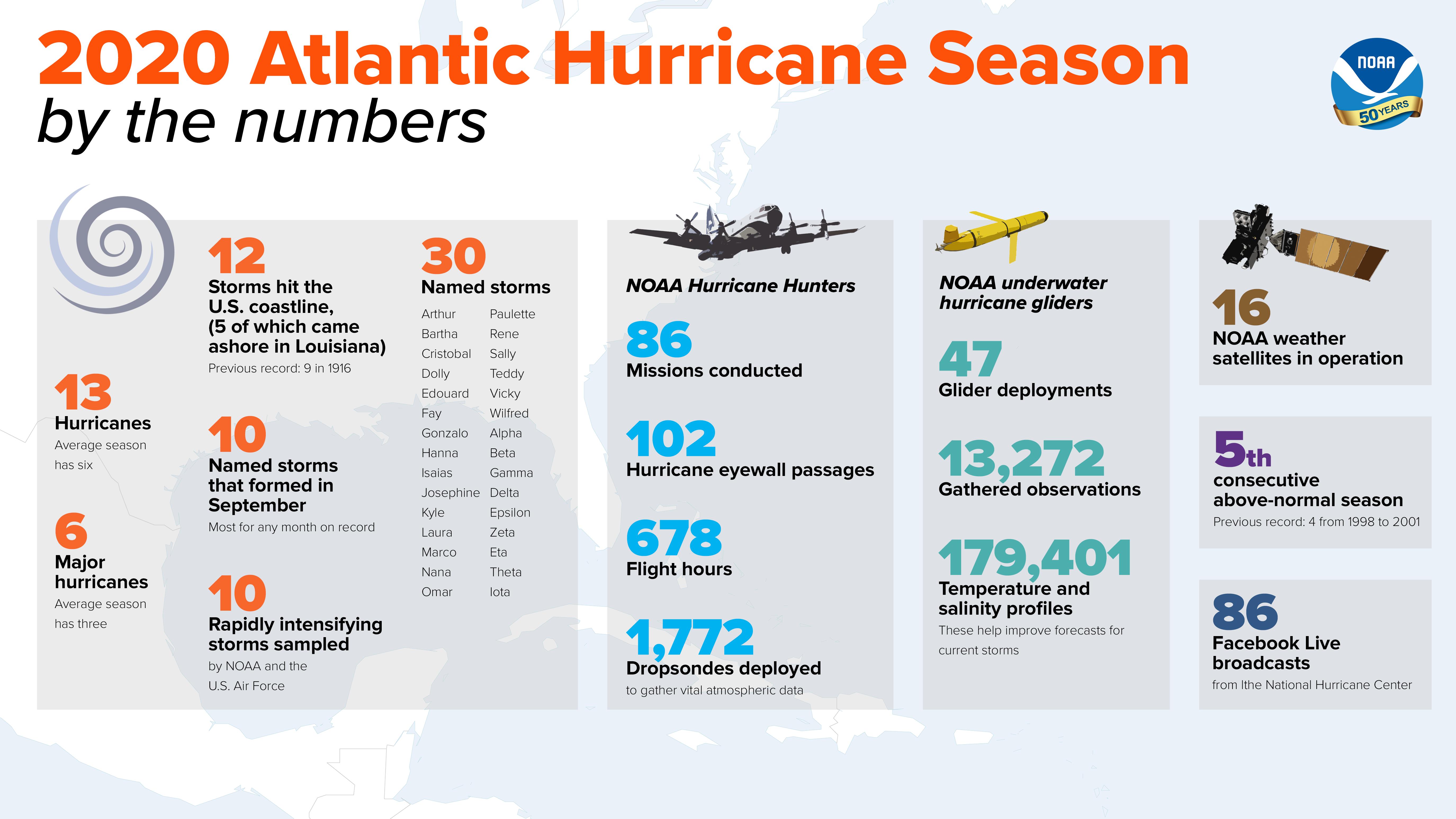 2020-Atlantic-Hurricane-Season  By The Numbers_ 2_FINAL