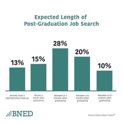Post_Grad_Job_Search
