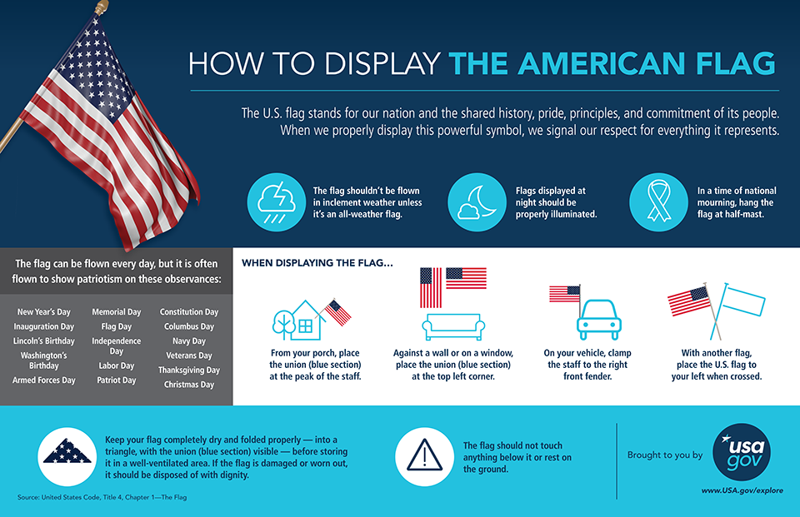 USAGov_Flag_Etiquette_Infographic_English (3) (1)