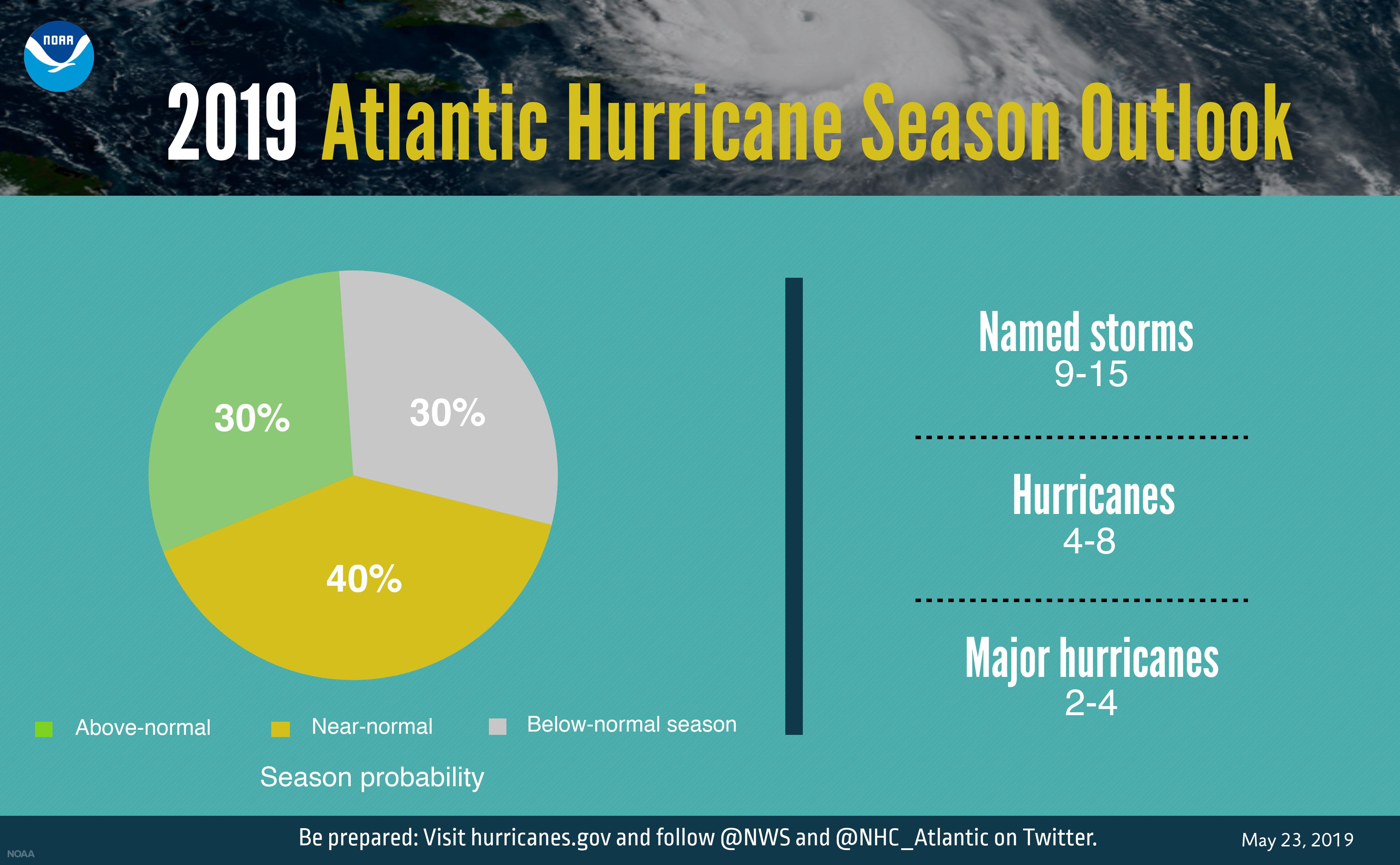 2019 Hurricane Season Outlook